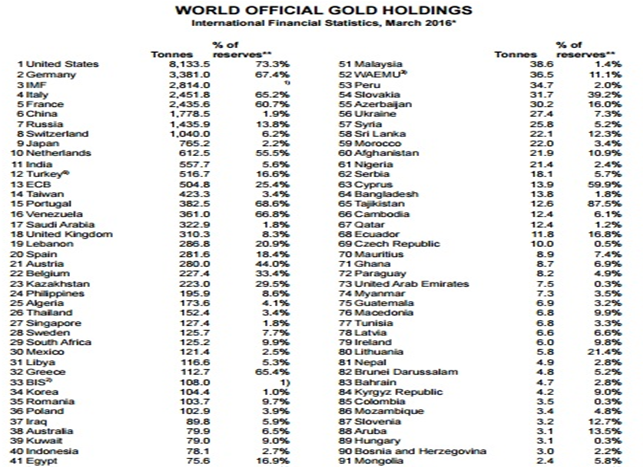 world-gold-holdings
